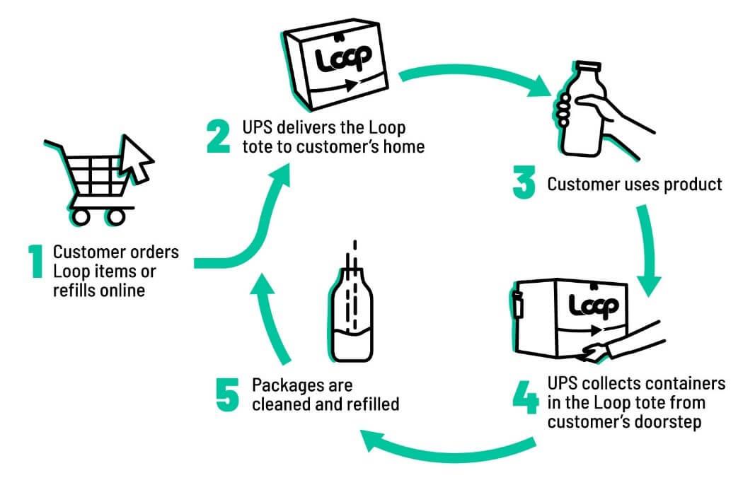 บริการ Loop นั้น แบ่งออกเป็น 5 ขั้นตอน
