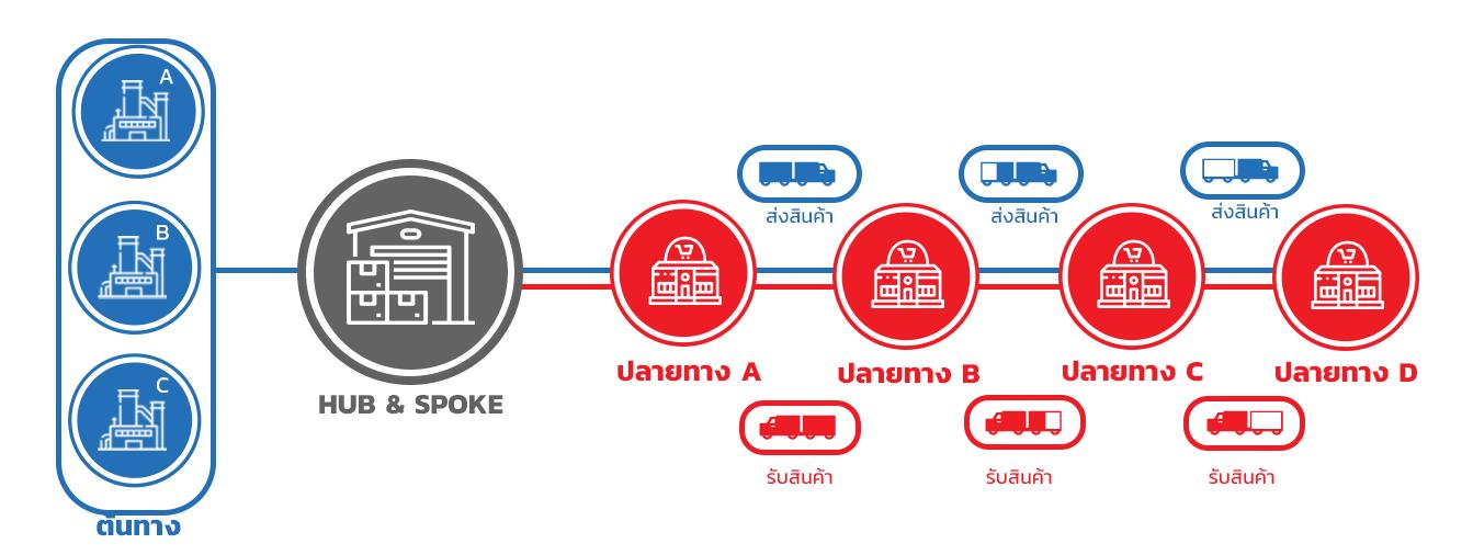 โมเดลการขนส่งแบบรถบัสสำหรับ อุตสาหกรรมเหล็กและวัสดุก่อสร้าง