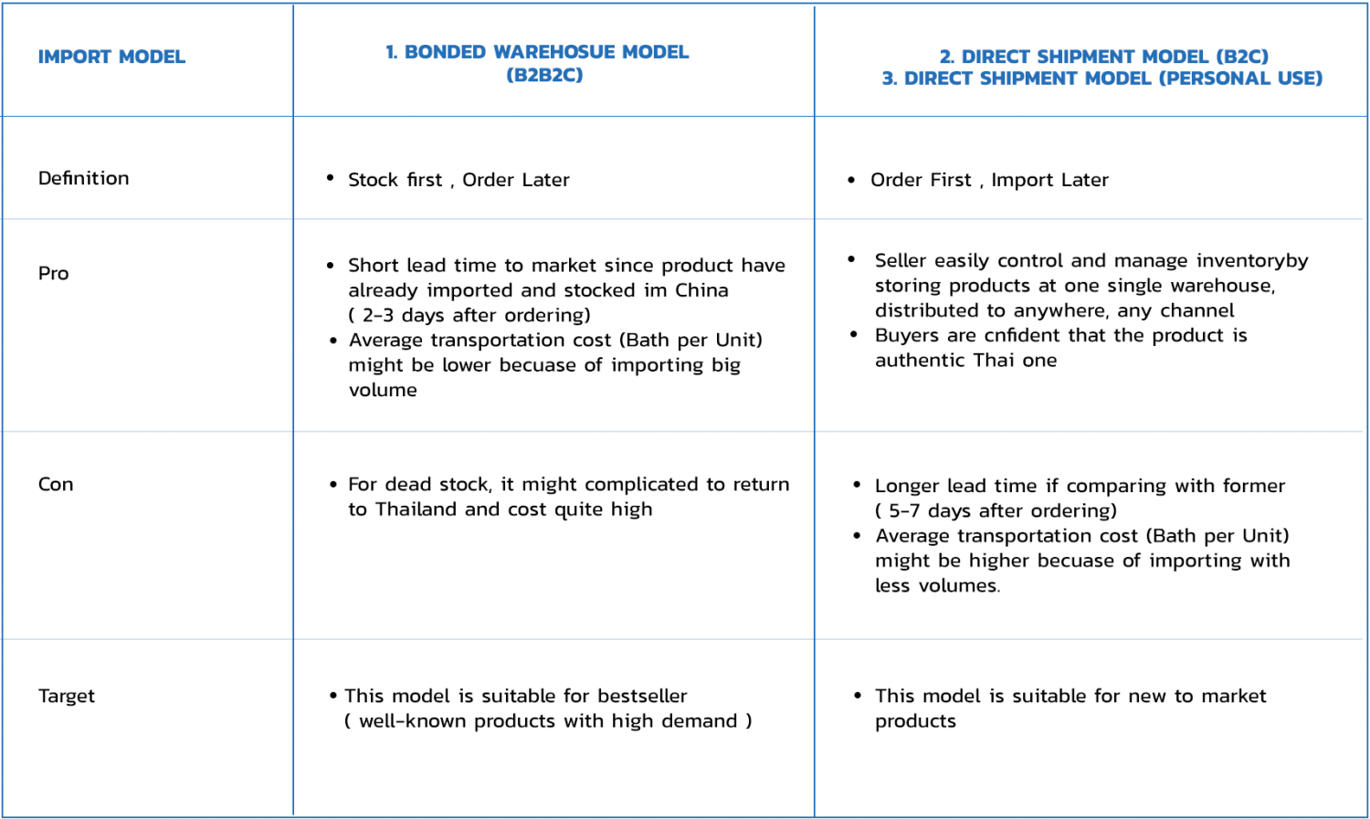 Comparison of Import Models through Chinese Cross Border E-Commerce