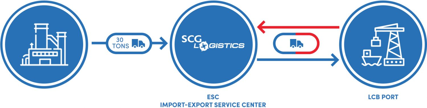 SCG Logsitics Import - Export Warehouse model