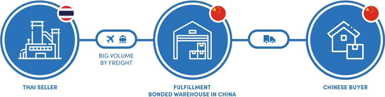 Bonded Warehouse Model or B2B2C
