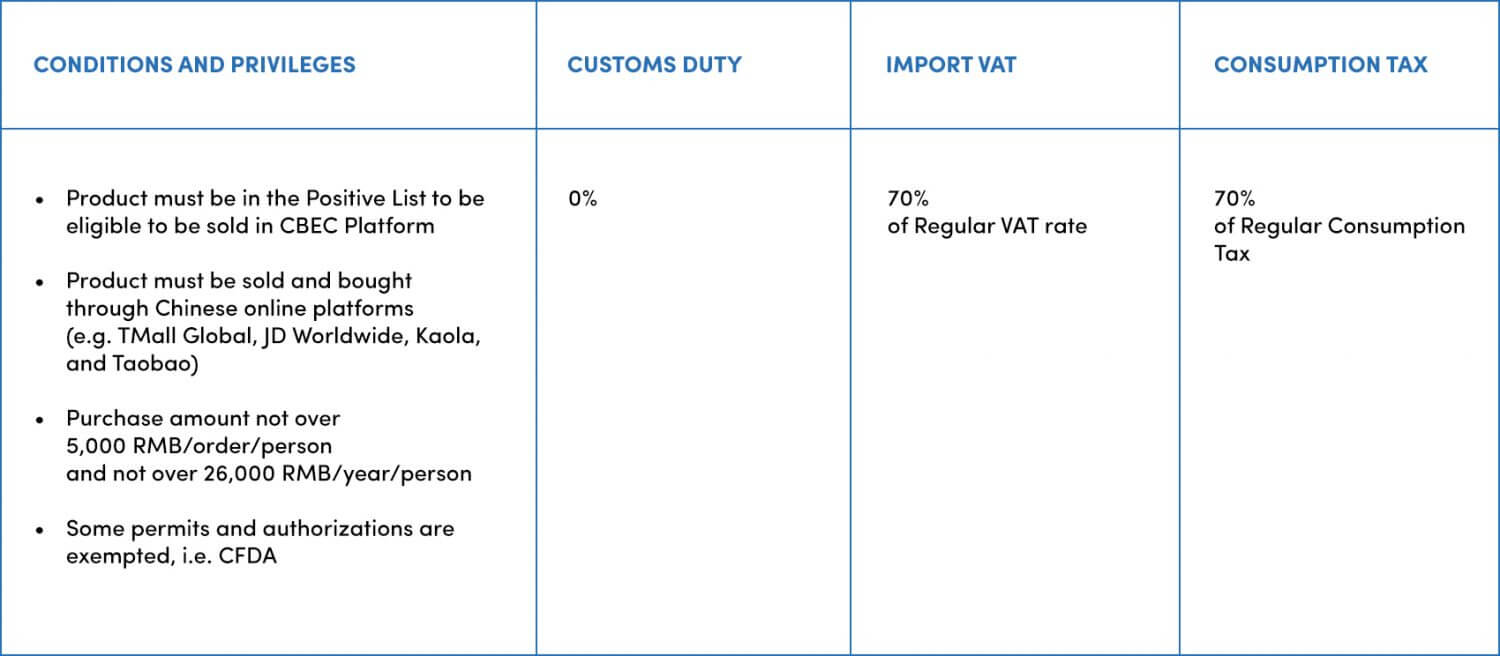 Example of Conditions and Privileges for Chinese Cross Border E-Commerce