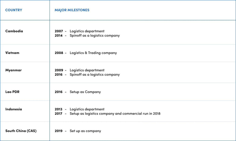 Establishment of Overseas businesses of SCG Logsitics