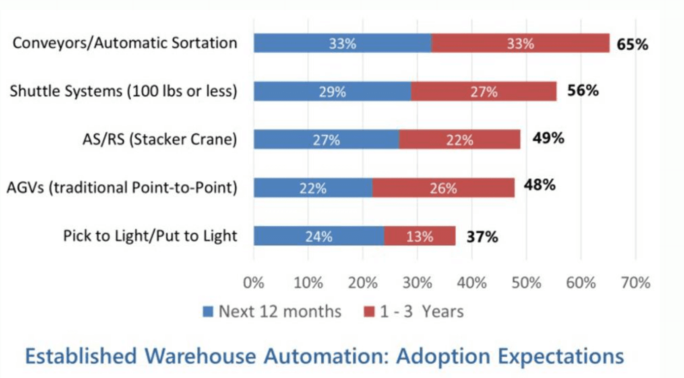 trend of autonomouse technology in warehouse