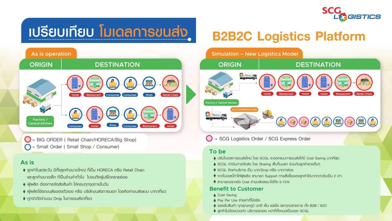 B2B2C Logistics Platform for food industry by SCG Logistics