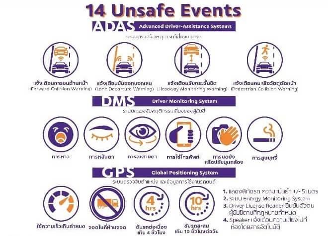 14 unsafe behavior of telematics solution by scg logistics
